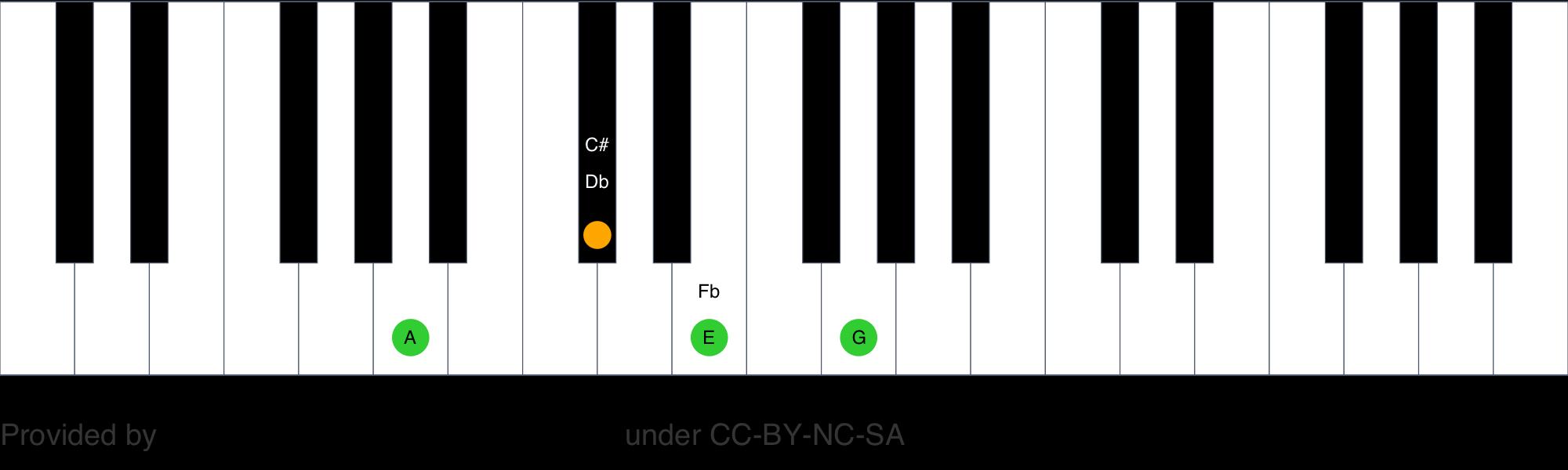 A dominant seventh piano chord   A15   ChordAtlas