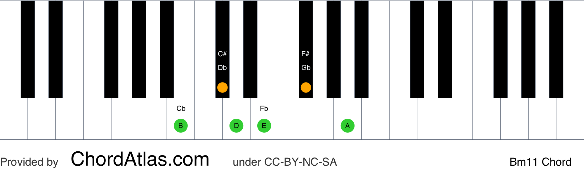 B minor eleventh piano chord   Bm15   ChordAtlas